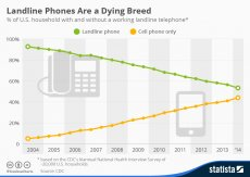 Infographic: Are Landline