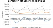 Why Time Warner Cable Needs to